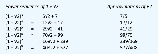 Powers of rt2 + 1 and fractions